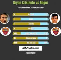 Bryan Cristante vs Roger h2h player stats