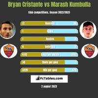 Bryan Cristante vs Marash Kumbulla h2h player stats