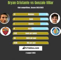 Bryan Cristante vs Gonzalo Villar h2h player stats