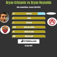 Bryan Cristante vs Bryan Reynolds h2h player stats