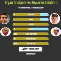 Bryan Cristante vs Riccardo Calafiori h2h player stats