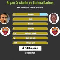 Bryan Cristante vs Ebrima Darboe h2h player stats