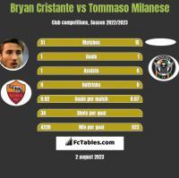 Bryan Cristante vs Tommaso Milanese h2h player stats