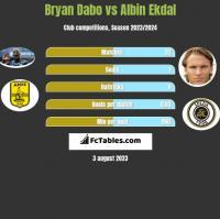 Bryan Dabo vs Albin Ekdal h2h player stats