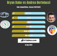 Bryan Dabo vs Andrea Bertolacci h2h player stats