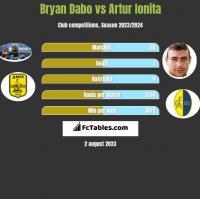 Bryan Dabo vs Artur Ionita h2h player stats