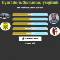 Bryan Dabo vs Charalambos Lykogiannis h2h player stats