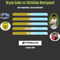 Bryan Dabo vs Christian Noergaard h2h player stats