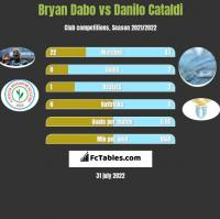 Bryan Dabo vs Danilo Cataldi h2h player stats