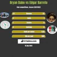 Bryan Dabo vs Edgar Barreto h2h player stats