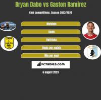 Bryan Dabo vs Gaston Ramirez h2h player stats
