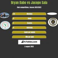 Bryan Dabo vs Jacopo Sala h2h player stats