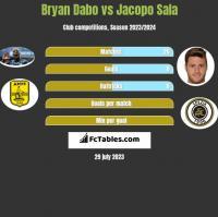 Bryan Dabo vs Jacopo Sala h2h player stats