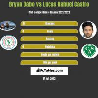 Bryan Dabo vs Lucas Nahuel Castro h2h player stats
