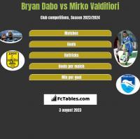 Bryan Dabo vs Mirko Valdifiori h2h player stats