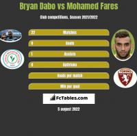 Bryan Dabo vs Mohamed Fares h2h player stats