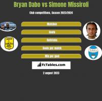 Bryan Dabo vs Simone Missiroli h2h player stats