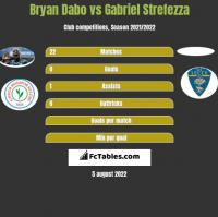 Bryan Dabo vs Gabriel Strefezza h2h player stats