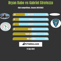 Bryan Dabo vs Gabriel Strefezza h2h player stats