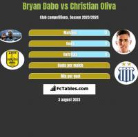 Bryan Dabo vs Christian Oliva h2h player stats