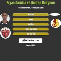 Bryan Garnica vs Andres Ibarguen h2h player stats