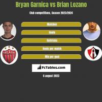 Bryan Garnica vs Brian Lozano h2h player stats
