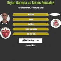 Bryan Garnica vs Carlos Gonzalez h2h player stats