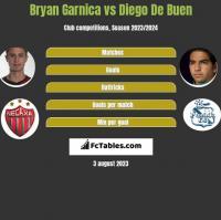 Bryan Garnica vs Diego De Buen h2h player stats