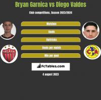 Bryan Garnica vs Diego Valdes h2h player stats