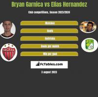Bryan Garnica vs Elias Hernandez h2h player stats