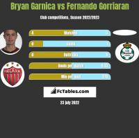 Bryan Garnica vs Fernando Gorriaran h2h player stats