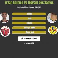 Bryan Garnica vs Giovani dos Santos h2h player stats