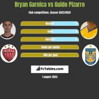 Bryan Garnica vs Guido Pizarro h2h player stats