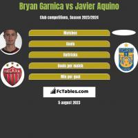 Bryan Garnica vs Javier Aquino h2h player stats