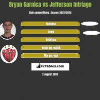 Bryan Garnica vs Jefferson Intriago h2h player stats