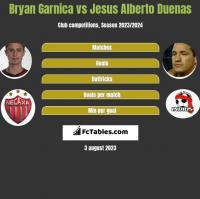 Bryan Garnica vs Jesus Alberto Duenas h2h player stats