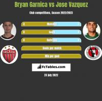Bryan Garnica vs Jose Vazquez h2h player stats