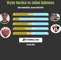 Bryan Garnica vs Julian Quinones h2h player stats