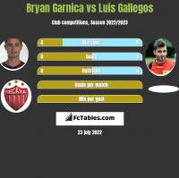 Bryan Garnica vs Luis Gallegos h2h player stats