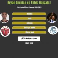 Bryan Garnica vs Pablo Gonzalez h2h player stats