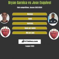 Bryan Garnica vs Jose Esquivel h2h player stats