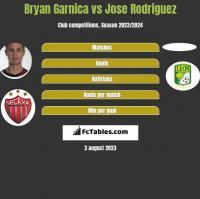 Bryan Garnica vs Jose Rodriguez h2h player stats