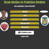 Bryan Garnica vs Francisco Cordova h2h player stats
