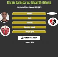 Bryan Garnica vs Edyairth Ortega h2h player stats