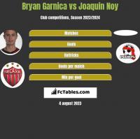 Bryan Garnica vs Joaquin Noy h2h player stats