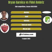Bryan Garnica vs Fidel Ambriz h2h player stats