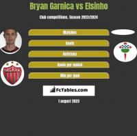 Bryan Garnica vs Elsinho h2h player stats