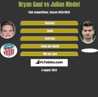 Bryan Gaul vs Julian Riedel h2h player stats
