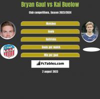 Bryan Gaul vs Kai Buelow h2h player stats
