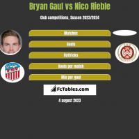 Bryan Gaul vs Nico Rieble h2h player stats